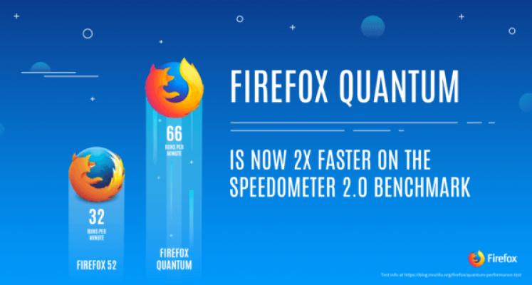 Firefox Quantum. Ταχύτητα!
